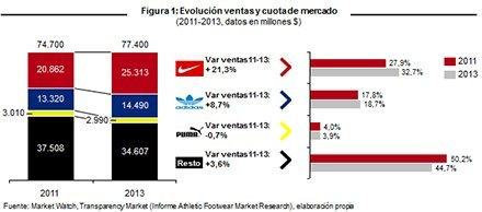 La clave del éxito de Nike ha estado en saber encontrar y aferrarse a un posicionamiento concreto